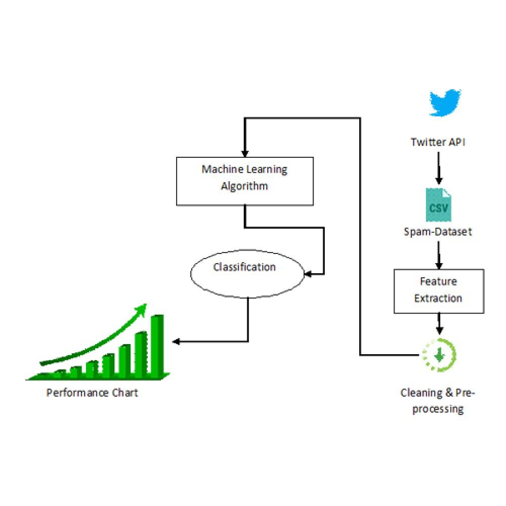 A Novel Stream Clustering Framework for Spam Detection in Twitter