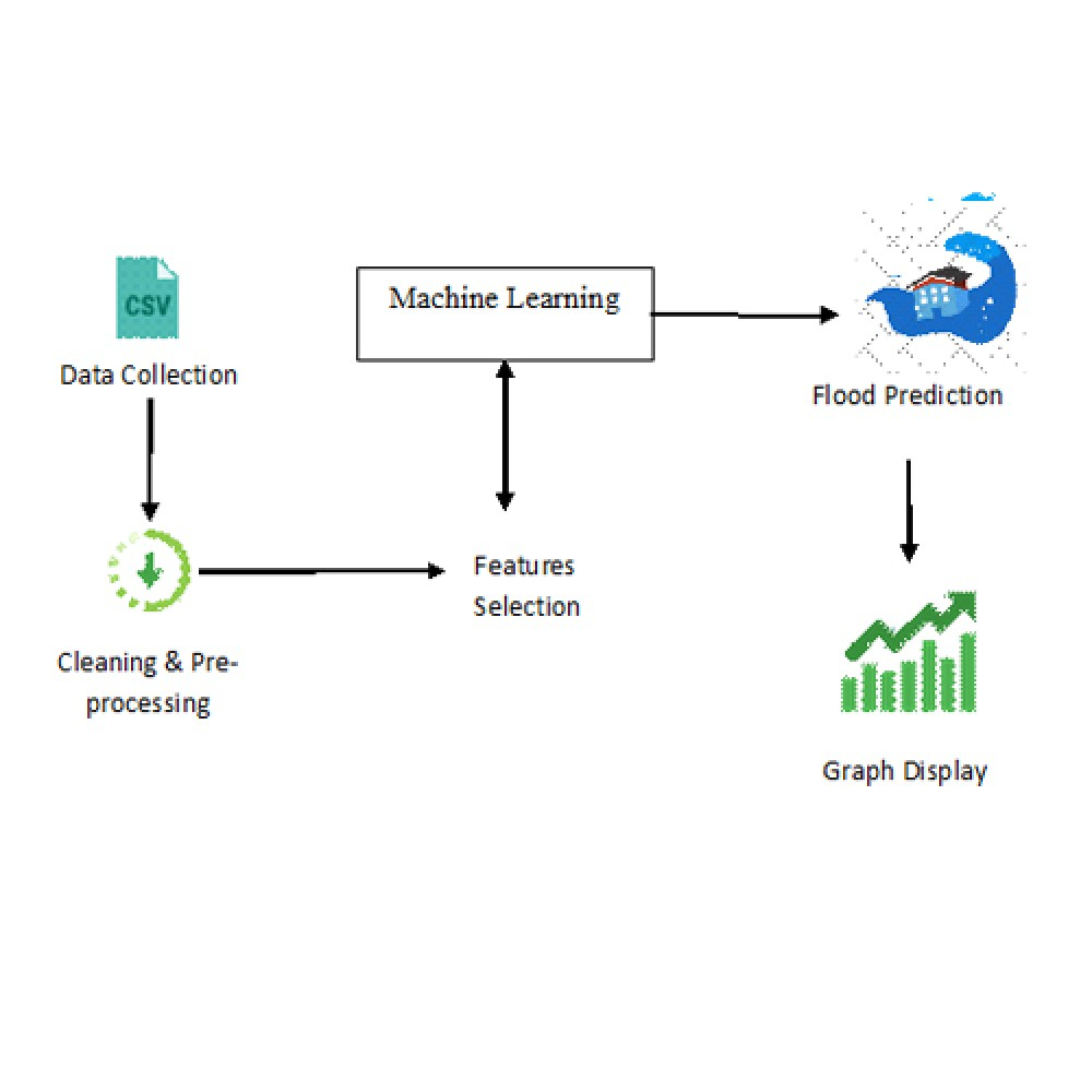 An Efficient Automated Hybrid Algorithm to Predict Floods in Cloud Environment