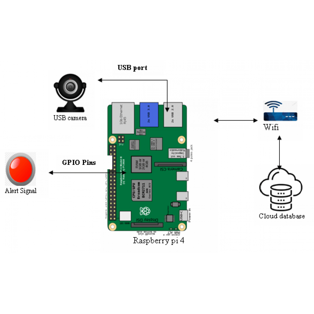 A Smart Wireless System to Automate Production of Crops and Stop Intrusion Using Deep Learning