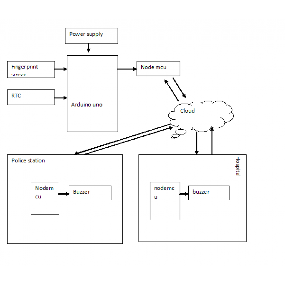 A vanet-iot based accident detection and Management system for the emergency rescue