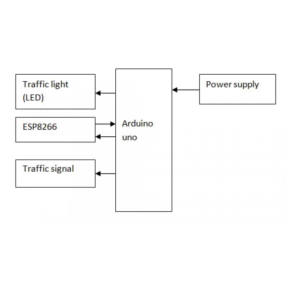 Intelligent Ambulance with Automatic Traffic Control