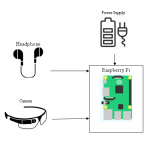 Raspberry Pi based voice-operated personal assistant (Neobot)