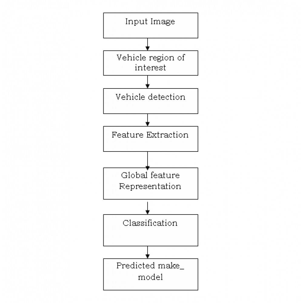 Cost-Effective Vehicle Type Recognition in Surveillance Images with Deep Active Learning and Web Data