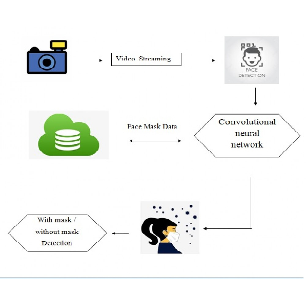 An Automated System to Limit COVID-19 Using Facial Mask Detection in Smart City Network