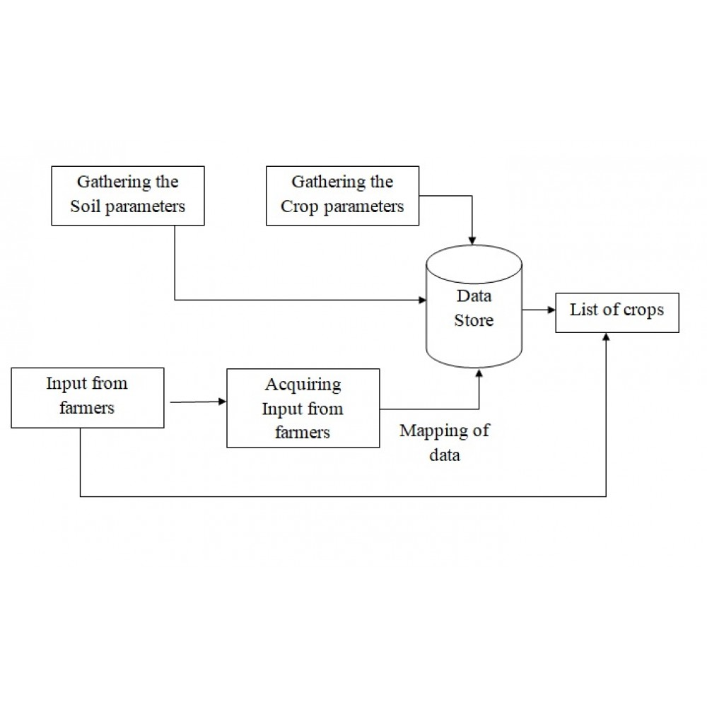 Crop Yield Prediction based on Indian Agriculture using Machine Learning