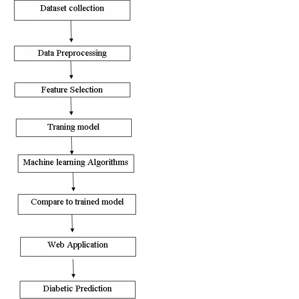 Diabetes Prediction Using Ensembling of Different Machine Learning Classifiers