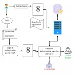 Bio Touch Pass: Handwritten Passwords for Touch screen Biometrics