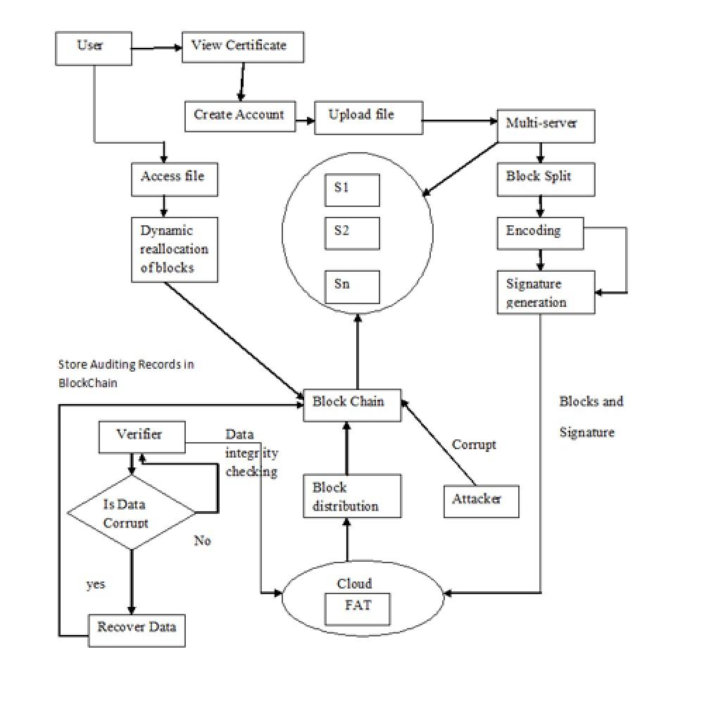 Blockchain-Based Public Integrity Verification for Cloud Storage against Procrastinating auditors