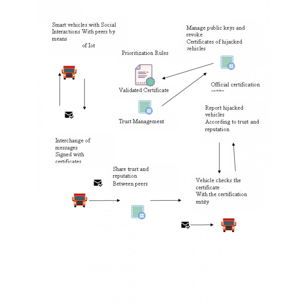 Blockchain-Based Adaptive Trust Management in Internet of Vehicles Using Smart Contract