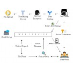 A Verifiable Semantic Searching Scheme by Optimal Matching over Encrypted Data in Public Cloud