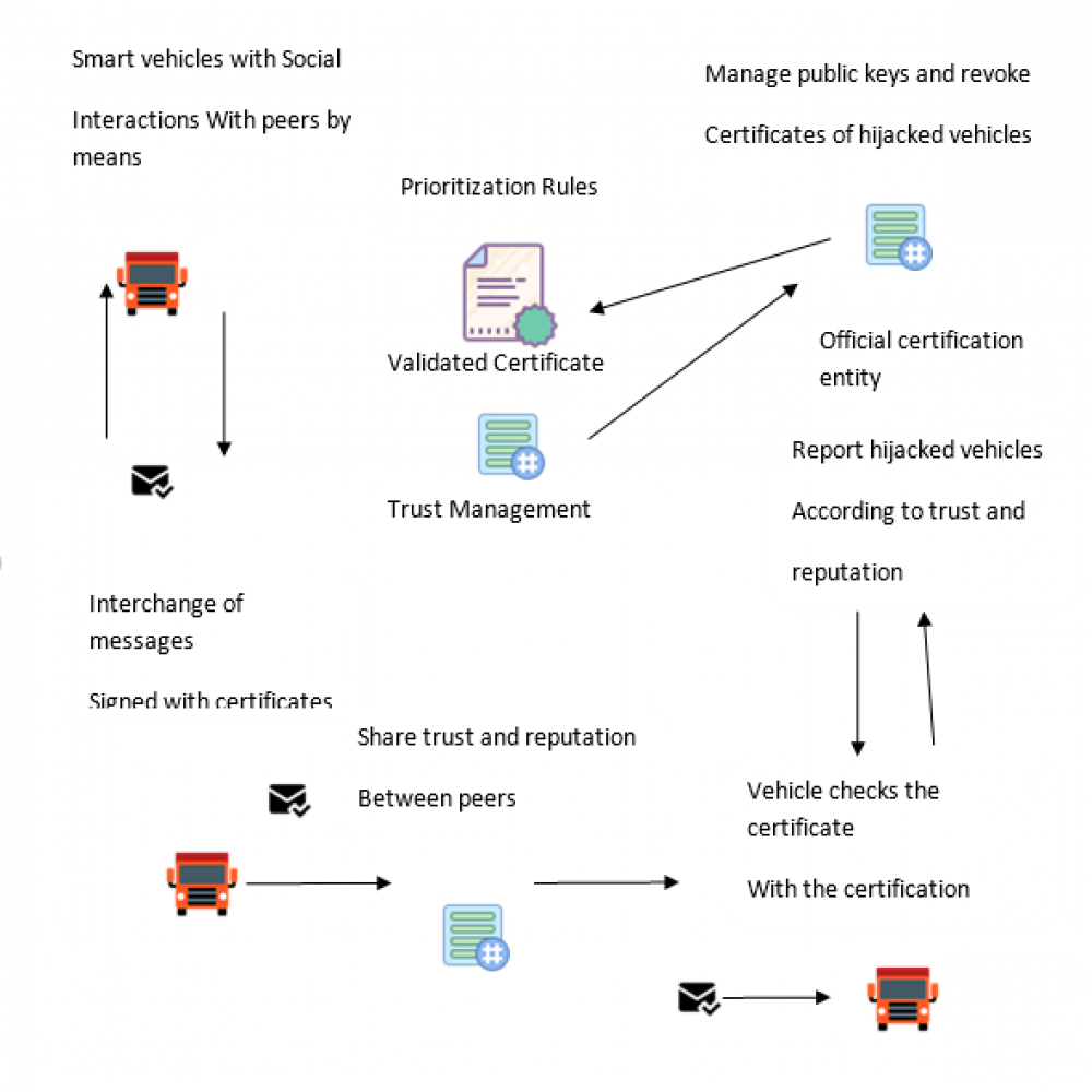 Security in vehicles with IoT by prioritization rules, vehicle certificates and trust management